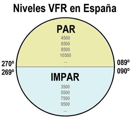 Niveles de vuelo VFR en España. Gilitadas.